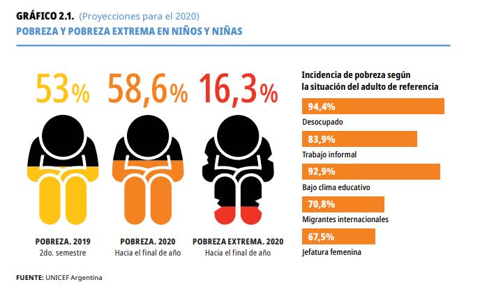 Gráfico 2.1 Pobreza