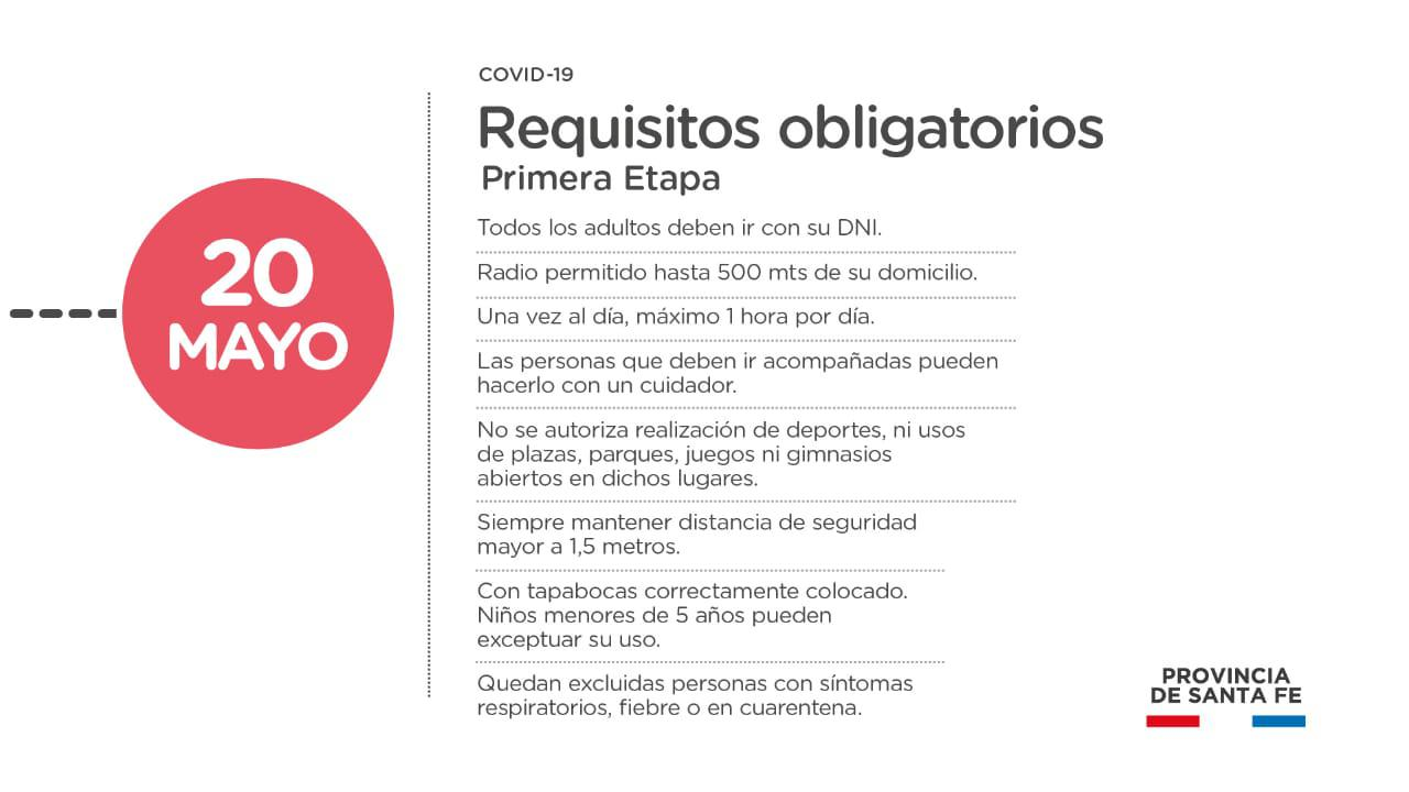 Requisitos obligatorios