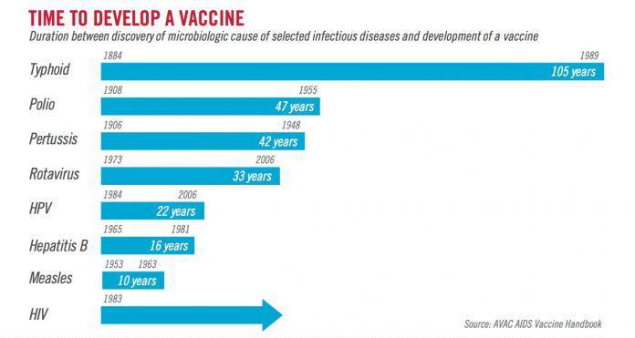 Tiempo en que se tardó en desarrollar algunas vacunas