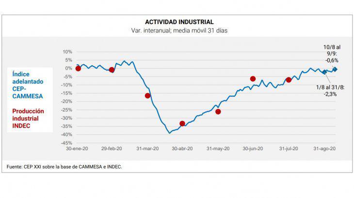 actividad-industrial